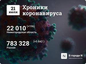Хроники коронавируса: 21 июля, Нижний Новгород и мир